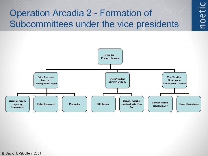 Operation Arcadia 2 - Formation of Subcommittees under the vice presidents President Council chairman