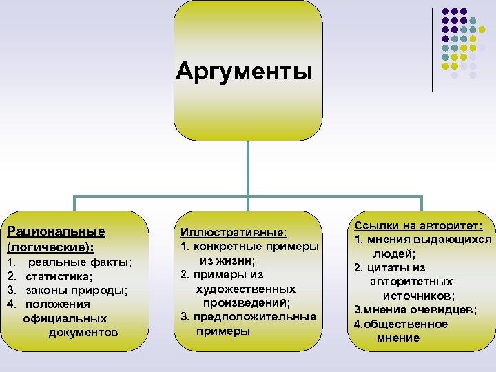 Аргументы Рациональные (логические): 1. реальные факты; 2. статистика; 3. законы природы; 4. положения официальных