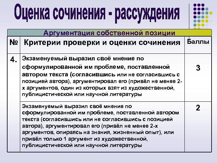 Аргументация собственной позиции № Критерии проверки и оценки сочинения Баллы 4. Экзаменуемый выразил своё