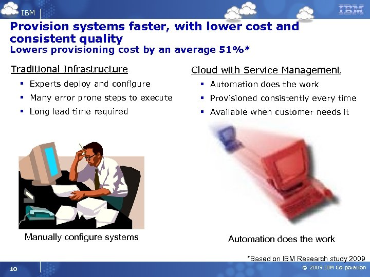 IBM Provision systems faster, with lower cost and consistent quality Lowers provisioning cost by