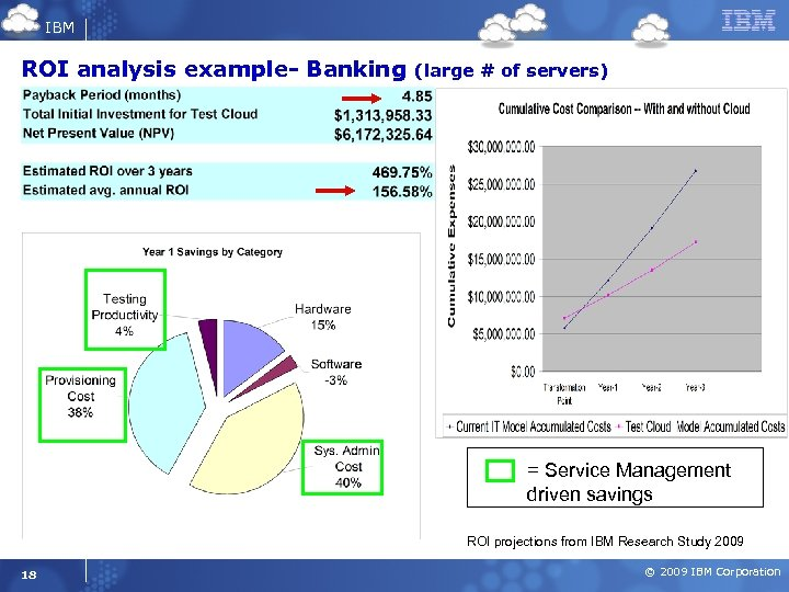 IBM ROI analysis example- Banking (large # of servers) = Service Management driven savings