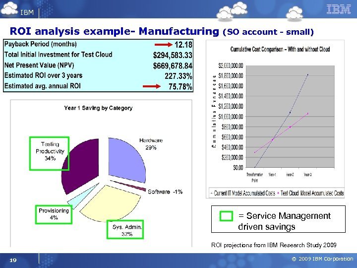 IBM ROI analysis example- Manufacturing (SO account - small) = Service Management driven savings