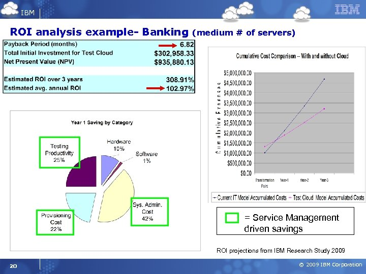 IBM ROI analysis example- Banking (medium # of servers) = Service Management driven savings