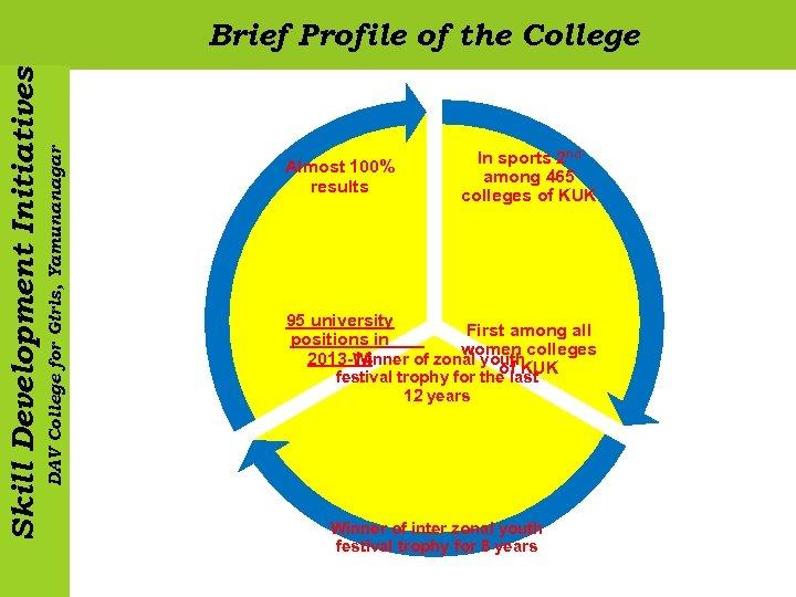 DAV College for Girls, Yamunanagar Skill Development Initiatives Brief Profile of the College Almost