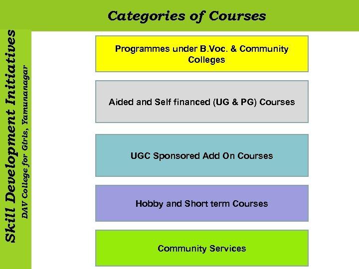 Programmes under B. Voc. & Community Colleges DAV College for Girls, Yamunanagar Skill Development