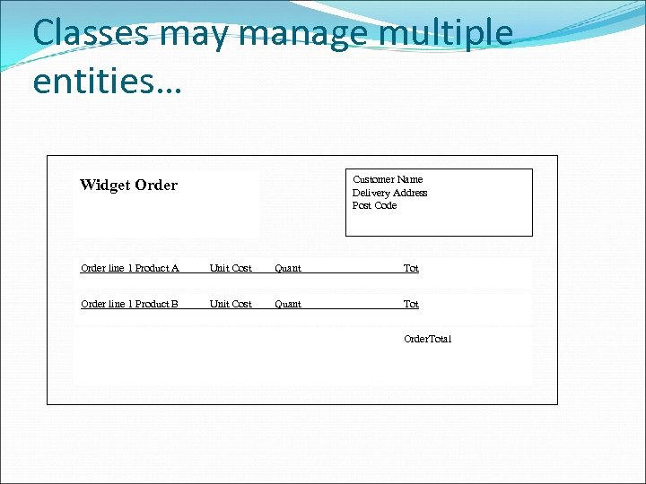 Classes may manage multiple entities… Customer Name Delivery Address Post Code Widget Order line