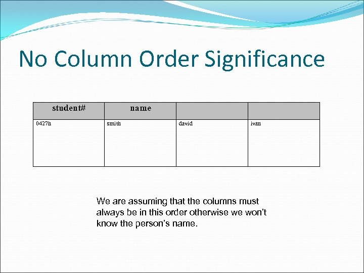 No Column Order Significance student# 0427 h name smith david ivan We are assuming