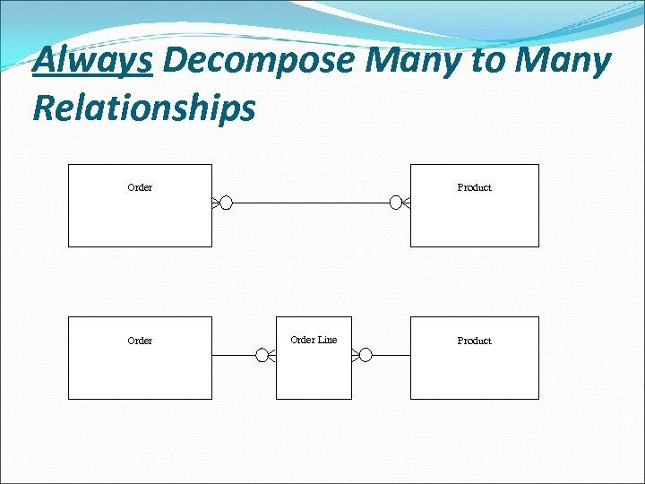 Always Decompose Many to Many Relationships Order Product Order Line Product