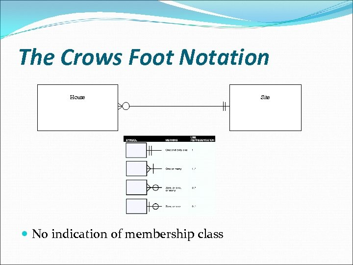 The Crows Foot Notation House No indication of membership class Site