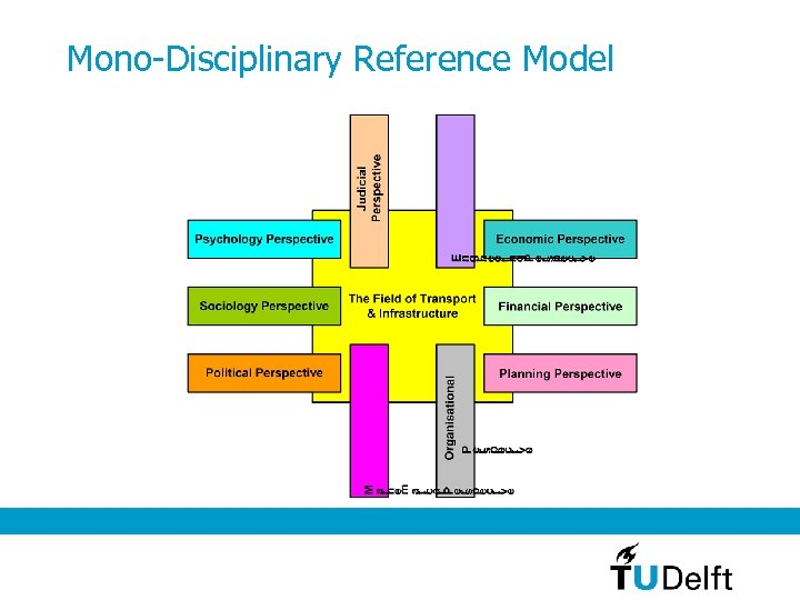 Mono-Disciplinary Reference Model