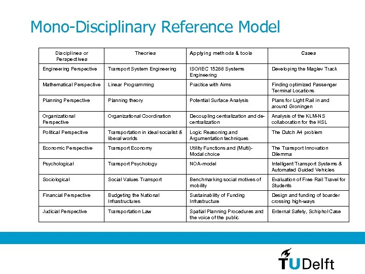 Mono-Disciplinary Reference Model Disciplines or Perspectives Theories Applying methods & tools Cases Engineering Perspective