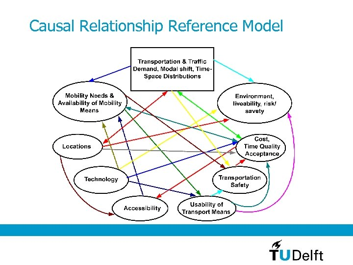 Causal Relationship Reference Model