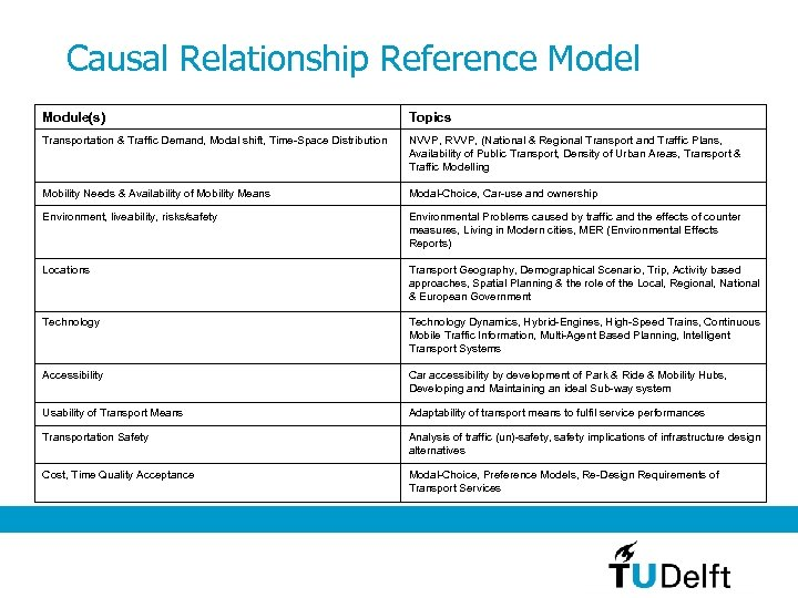 Causal Relationship Reference Model Module(s) Topics Transportation & Traffic Demand, Modal shift, Time-Space Distribution