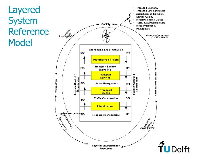 Layered System Reference Model
