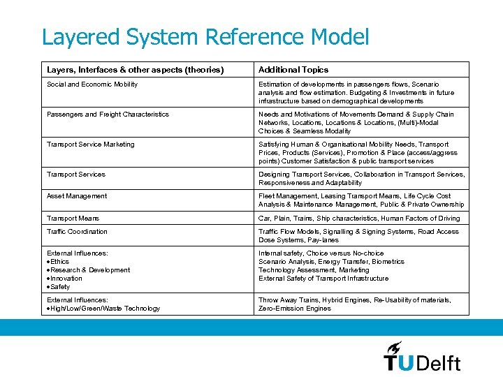 Layered System Reference Model Layers, Interfaces & other aspects (theories) Additional Topics Social and