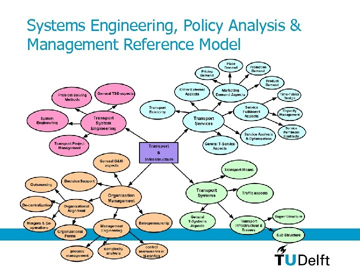 Systems Engineering, Policy Analysis & Management Reference Model