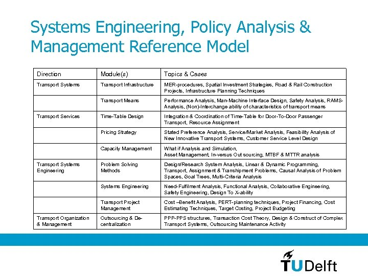 Systems Engineering, Policy Analysis & Management Reference Model Direction Module(s) Topics & Cases Transport