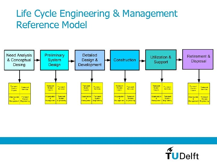 Life Cycle Engineering & Management Reference Model