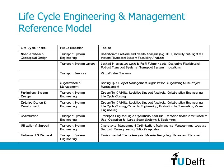 Life Cycle Engineering & Management Reference Model Life Cycle Phase Focus Direction Topics Need
