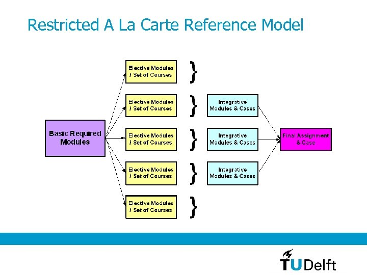 Restricted A La Carte Reference Model