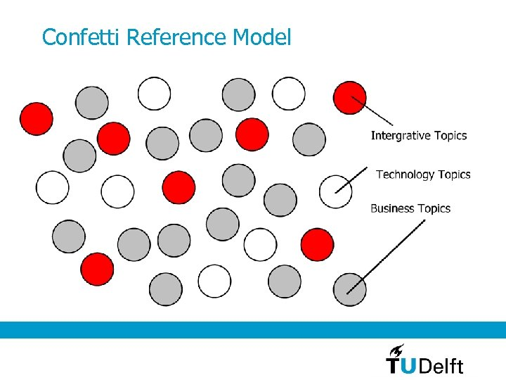 Confetti Reference Model