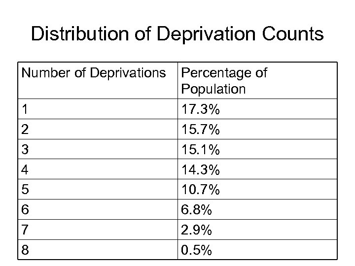 Distribution of Deprivation Counts Number of Deprivations 1 2 3 4 5 6 7