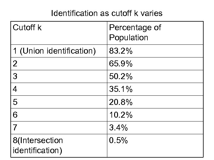 Identification as cutoff k varies Cutoff k Percentage of Population 1 (Union identification) 83.