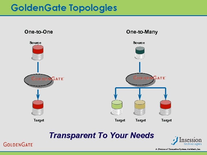 Golden. Gate Topologies One-to-One One-to-Many Source Target Transparent To Your Needs A Division of