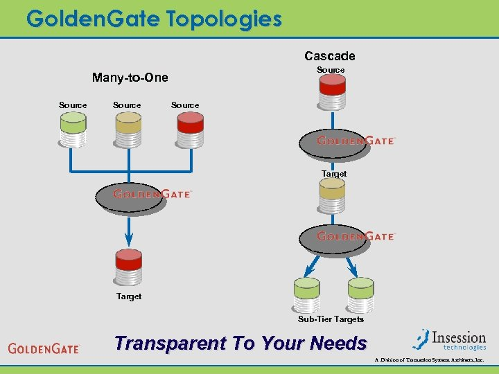Golden. Gate Topologies Cascade Source Many-to-One Source Target Sub-Tier Targets Transparent To Your Needs