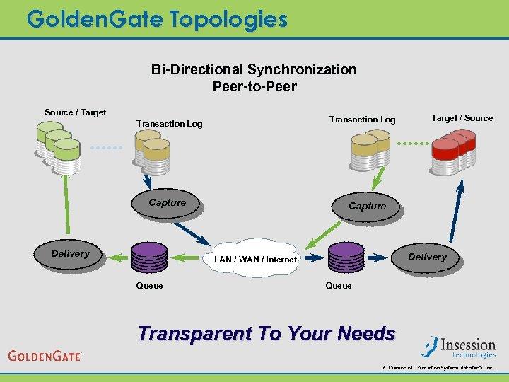 Golden. Gate Topologies Bi-Directional Synchronization Peer-to-Peer Source / Target Transaction Log Capture Delivery LAN