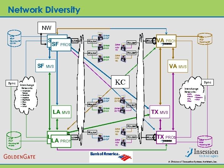 Network Diversity NW • CAF • PUF • Scoring MF • ACHD SF PRO