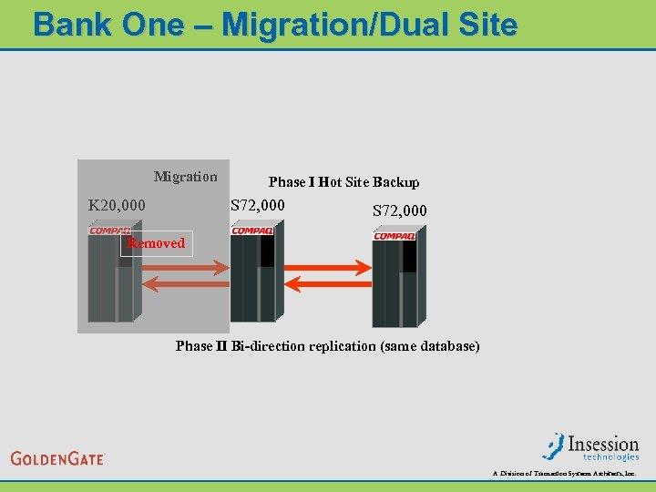 Bank One – Migration/Dual Site Migration K 20, 000 Phase I Hot Site Backup