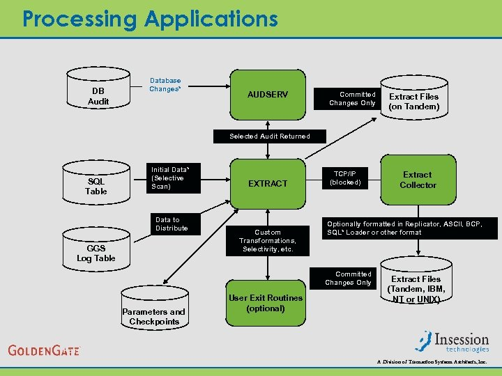 Processing Applications DB Audit Database Changes* AUDSERV Committed Changes Only Extract Files (on Tandem)