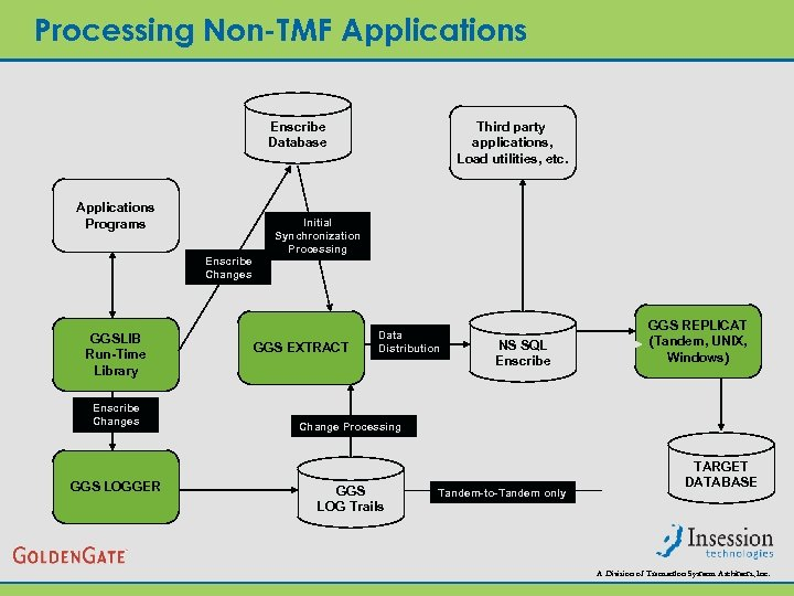 Processing Non-TMF Applications Enscribe Database Applications Programs Enscribe Changes GGSLIB Run-Time Library Enscribe Changes