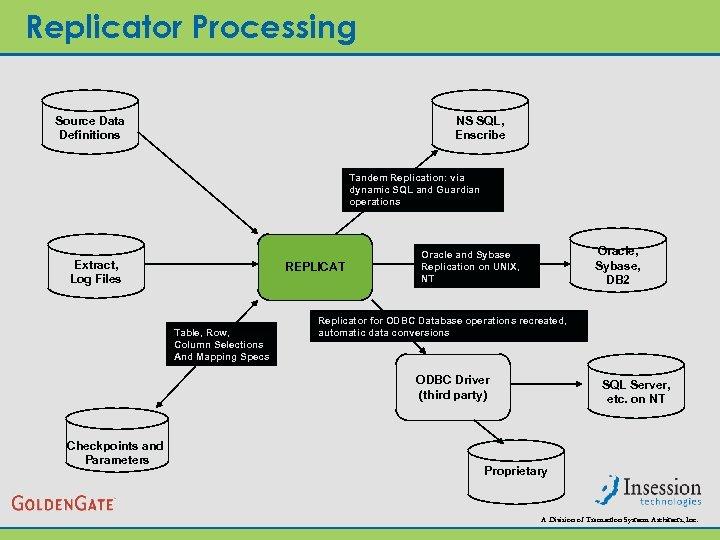 Replicator Processing Source Data Definitions NS SQL, Enscribe Tandem Replication: via dynamic SQL and