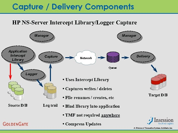 Capture / Delivery Components HP NS-Server Intercept Library/Logger Capture Manager Application Intercept Library Capture