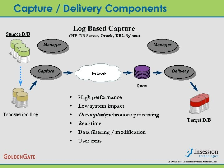 Capture / Delivery Components Log Based Capture Source D/B (HP- NS Server, Oracle, DB