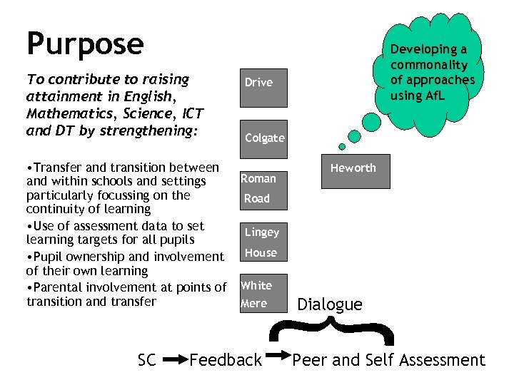 Purpose To contribute to raising attainment in English, Mathematics, Science, ICT and DT by