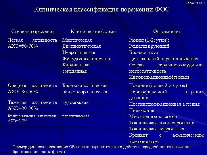 Таблица № 1 Клиническая классификация поражении ФОС Степень поражения Клинические формы Осложнения Легкая активность