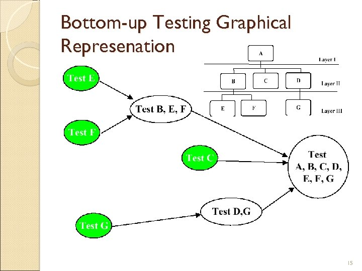 Bottom-up Testing Graphical Represenation 15