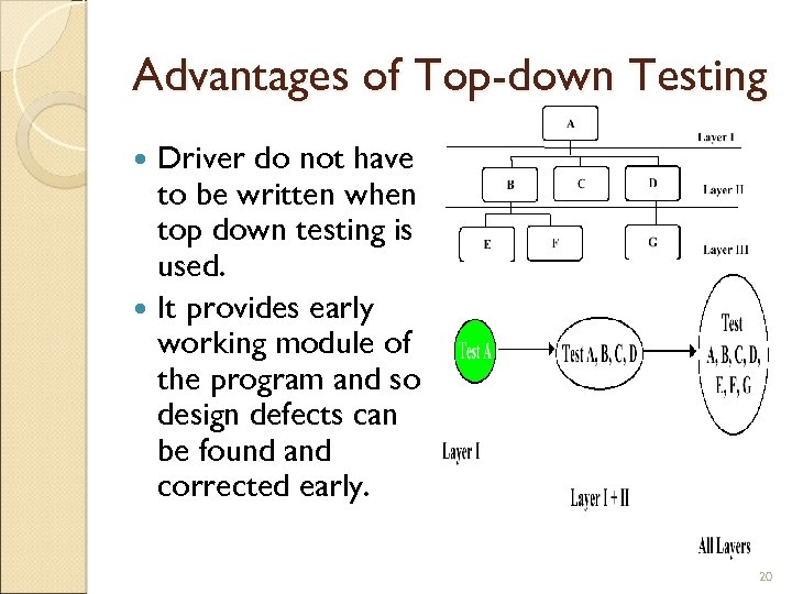 Advantages of Top-down Testing Driver do not have to be written when top down
