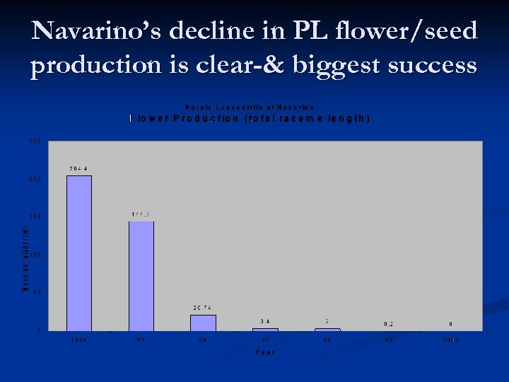 Navarino's decline in PL flower/seed production is clear-& biggest success