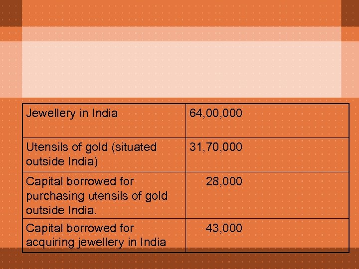Jewellery in India 64, 000 Utensils of gold (situated outside India) 31, 70, 000