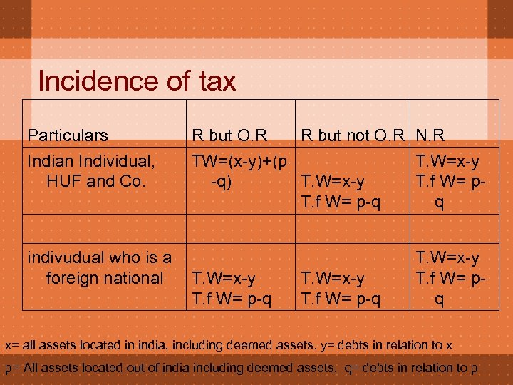 Incidence of tax Particulars Indian Individual, HUF and Co. R but O. R R