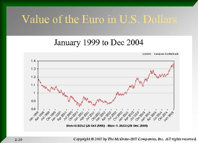 Value of the Euro in U. S. Dollars January 1999 to Dec 2004 1