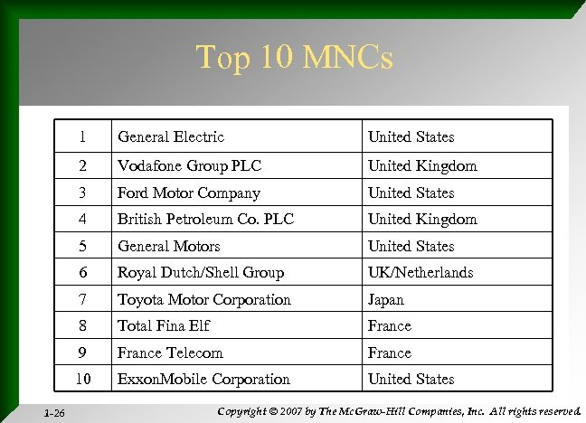 Top 10 MNCs 1 United States 2 Vodafone Group PLC United Kingdom 3 Ford