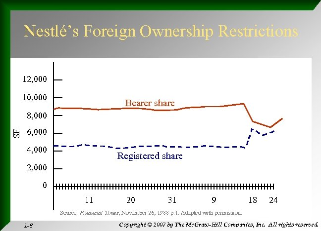 Nestlé's Foreign Ownership Restrictions 12, 000 10, 000 Bearer share SF 8, 000 6,
