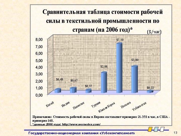 ($/час) Примечание: Стоимость рабочей силы в Европе составляет примерно 21 -35$ в час, в