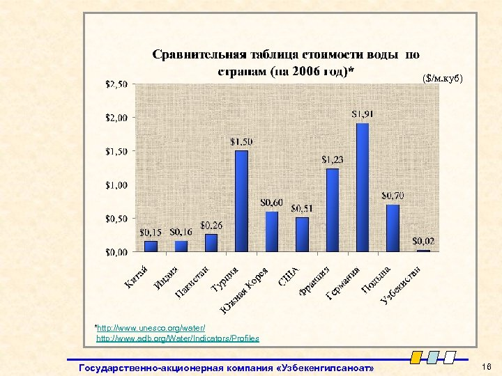 ($/м. куб) *http: //www. unesco. org/water/ http: //www. adb. org/Water/Indicators/Profiles Государственно-акционерная компания «Узбекенгилсаноат» 16