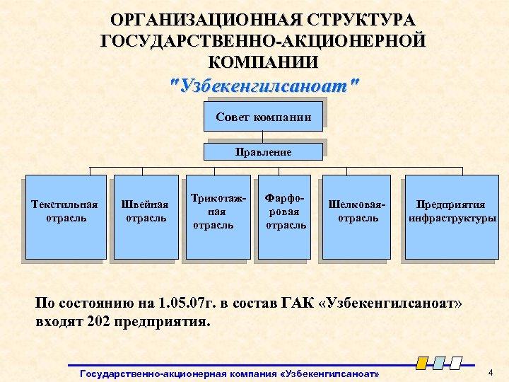 ОРГАНИЗАЦИОННАЯ СТРУКТУРА ГОСУДАРСТВЕННО-АКЦИОНЕРНОЙ КОМПАНИИ